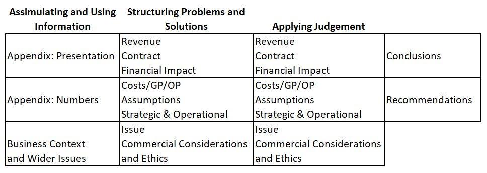 ACA Case Study Mark Scheme